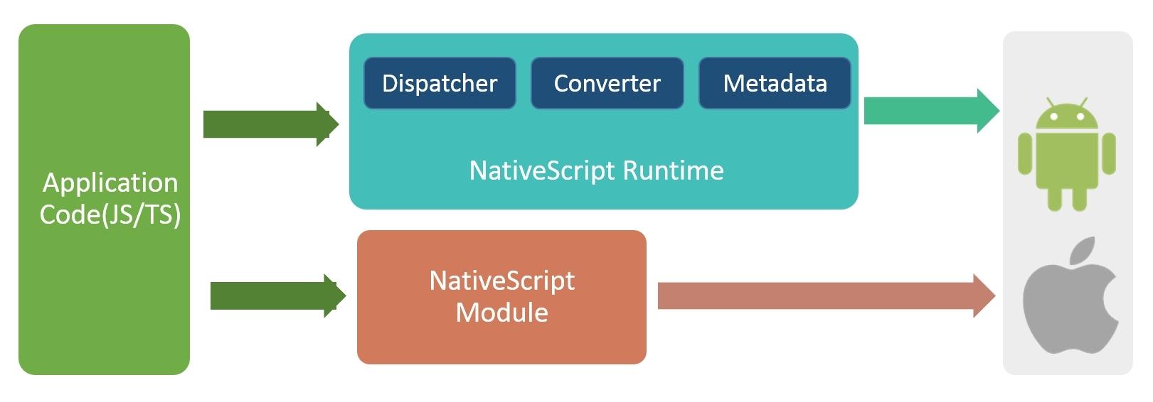 native script architecture