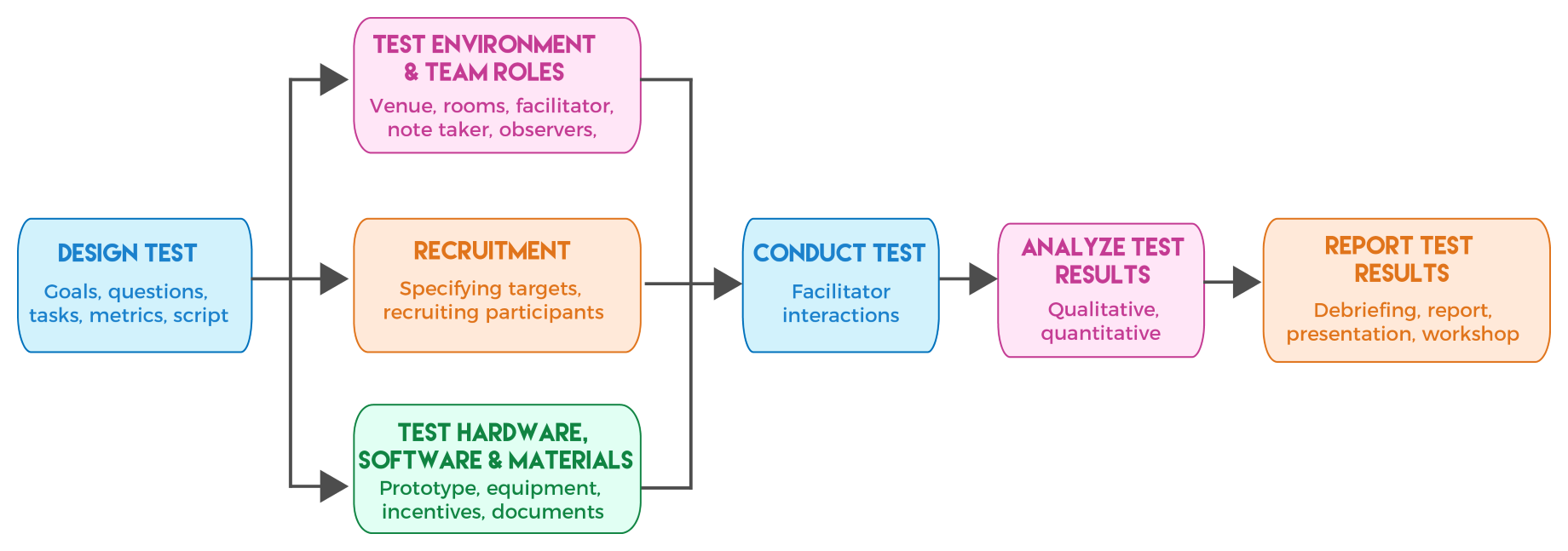 Usability test process