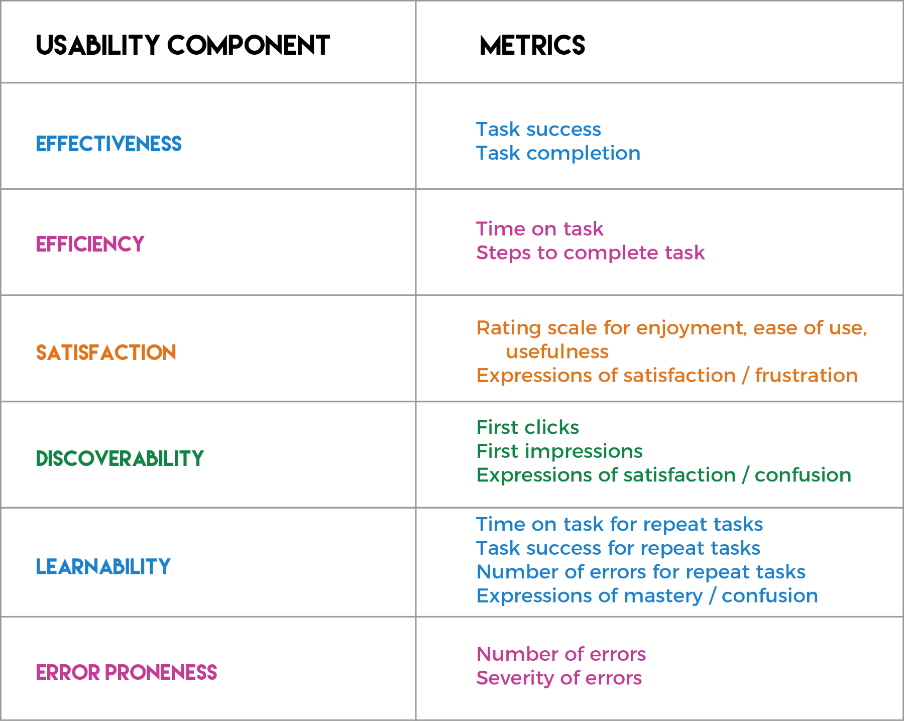 Tasks and metrics to test usability