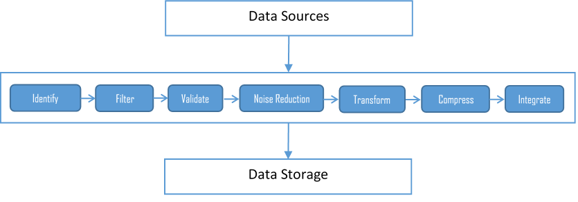 data sources and ingestion layer