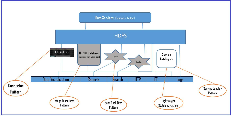 Data access layer