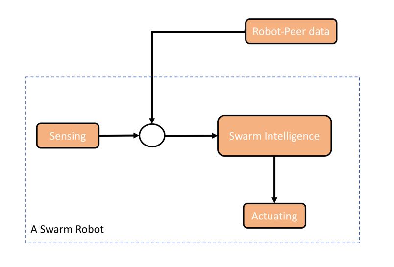 Swarm robot