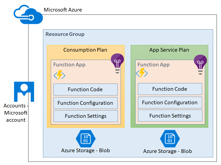Anatomy of an Azure function App [Tutorial] | Packt Hub