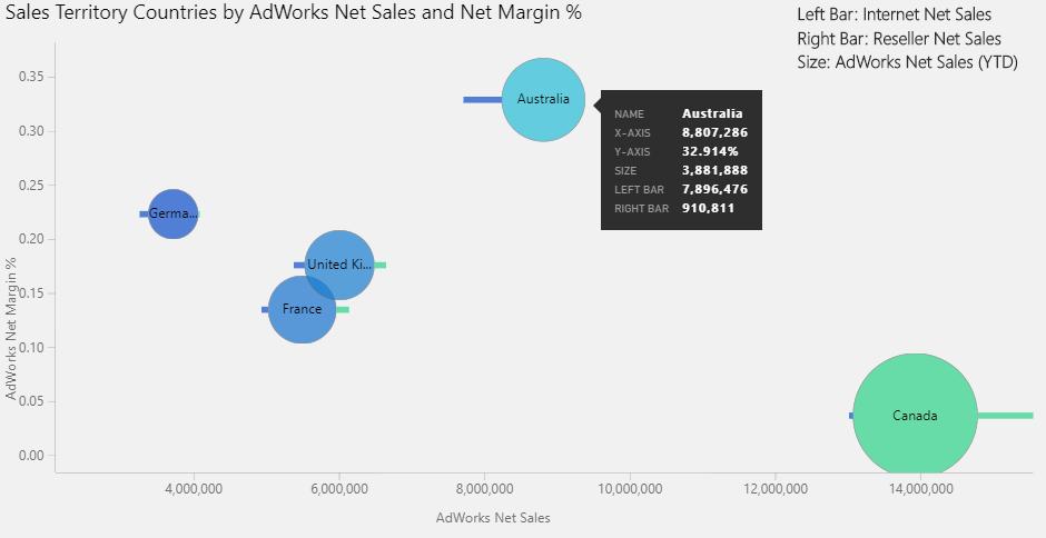High Impact Bubble Chart