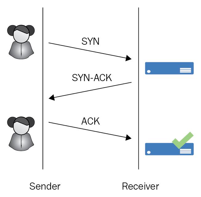 Fig: TCP three-way handshake