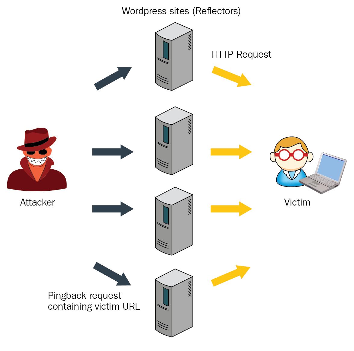 WordPress pingback attack