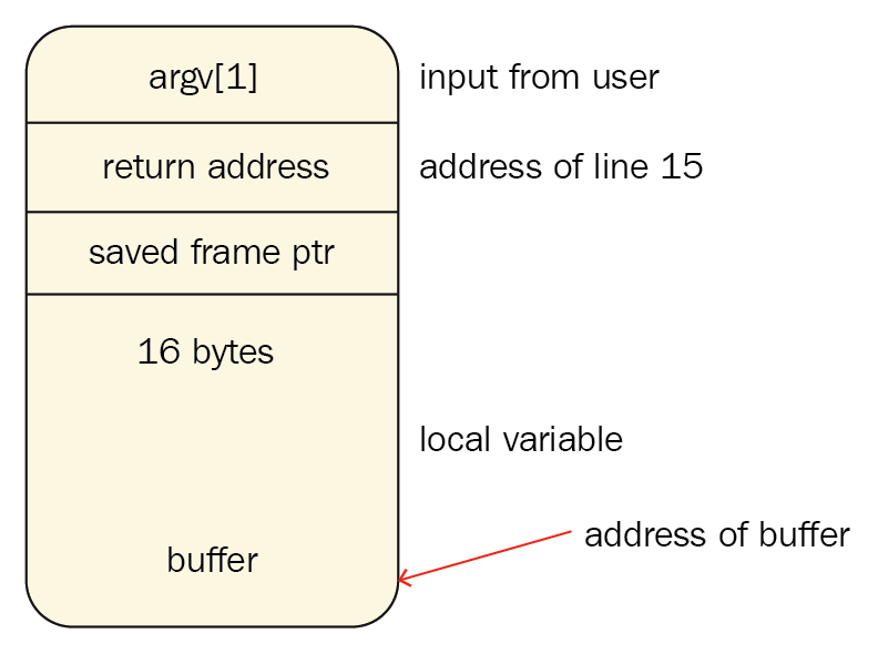 Stack showing buffer address and return address