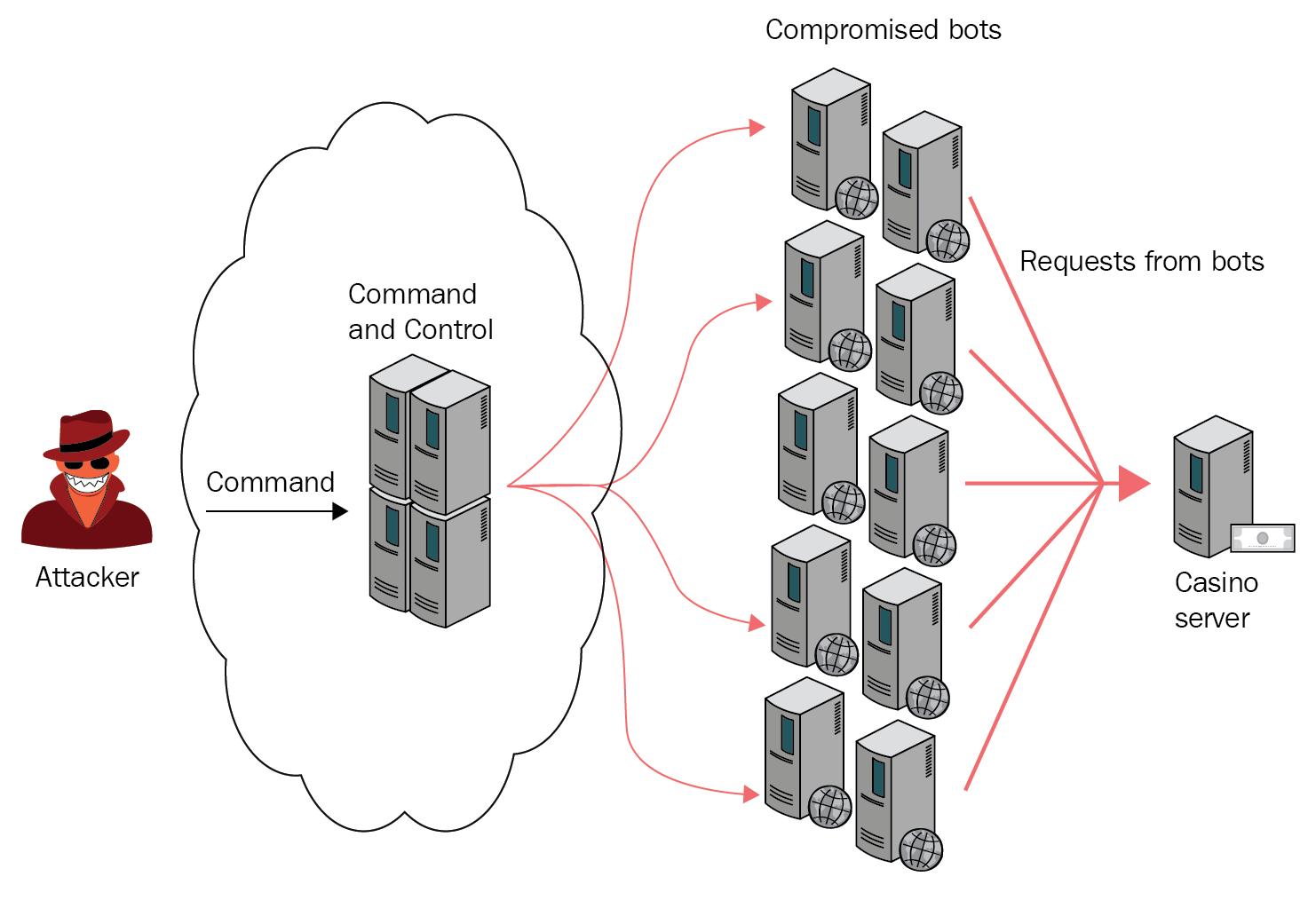 Botnet DDoS attack