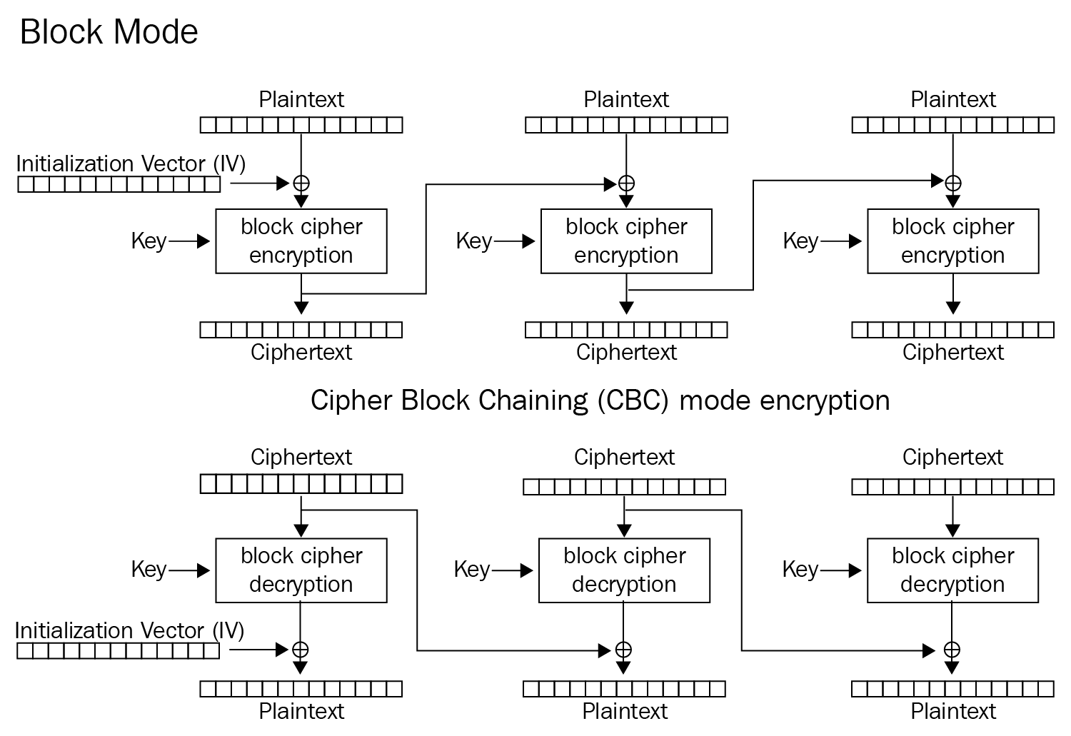 Protect your TCP tunnel by implementing AES encryption with
