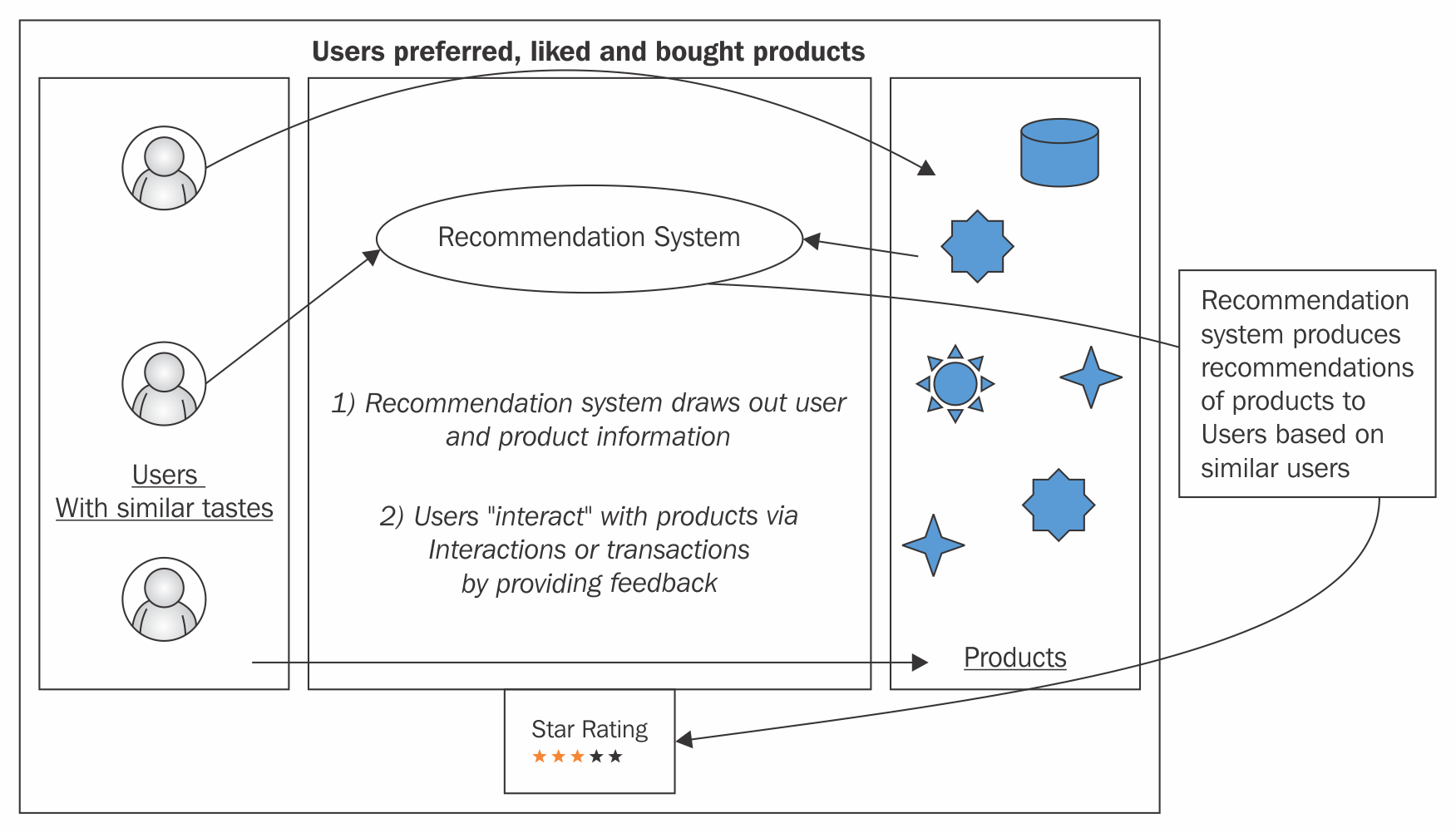 Building Recommendation System with Scala and Apache Spark