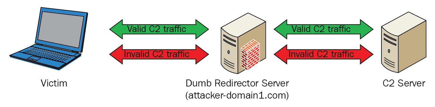 Obfuscating Command and Control (C2) servers securely with