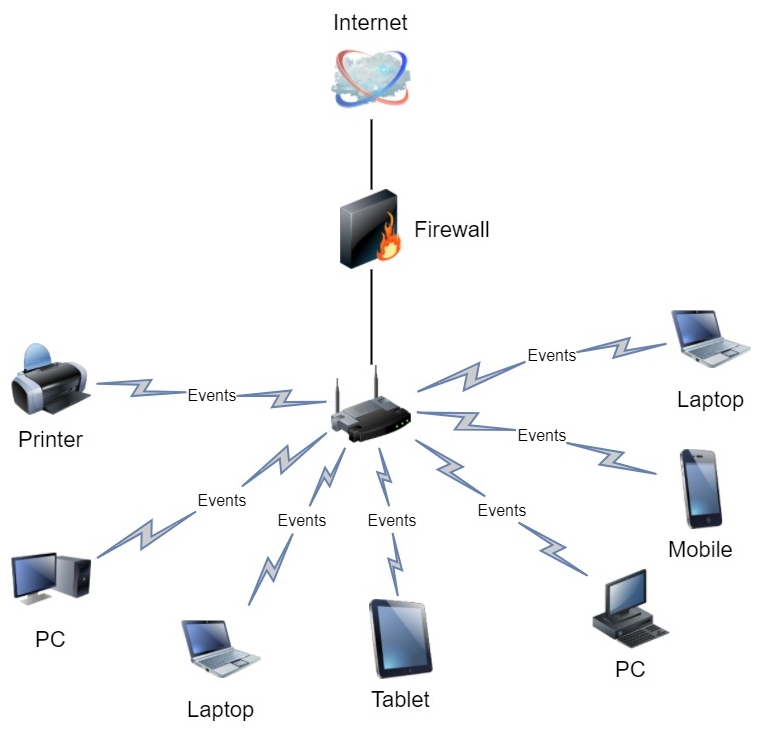 devices connected to the internet