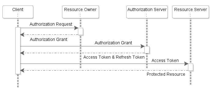 OAuth 2.0 implementation
