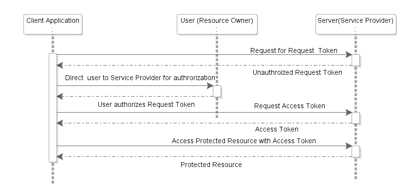 OAuth 1.0 protocol