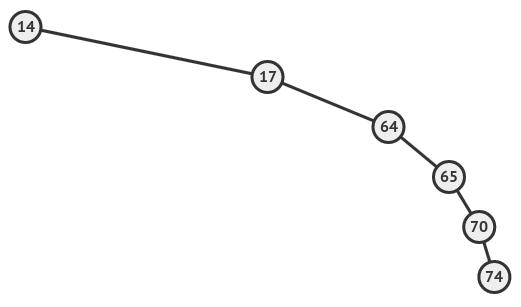 Build a C++ Binary search tree [Tutorial] | Packt Hub