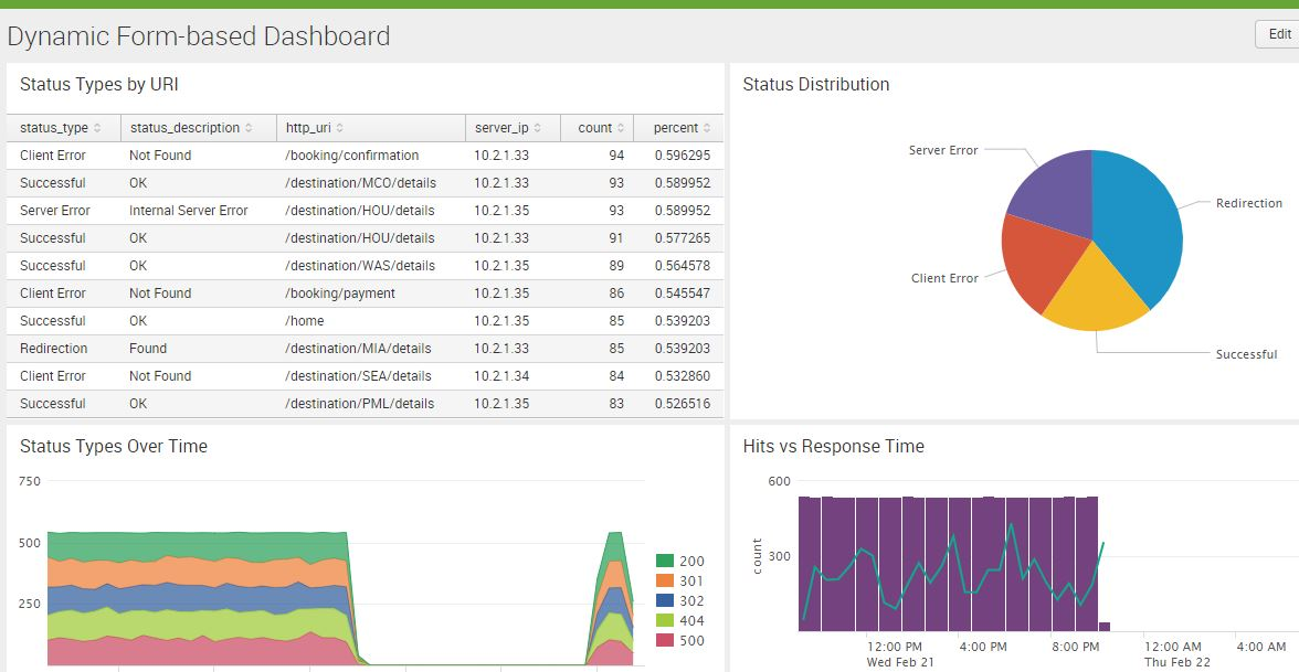 Creating Effective Dashboards Using Splunk Tutorial Packt Hub