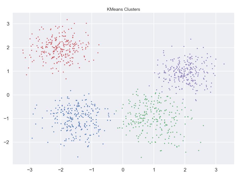 KMeans Cluster