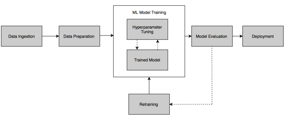Automl For Building Simple To Complex Ml Pipelines Packt Hub