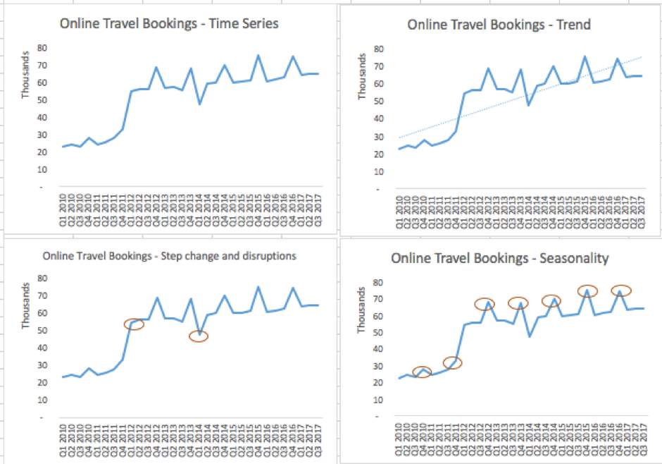 Figure 1.2: Online travel booking chart showing characteristics of time series