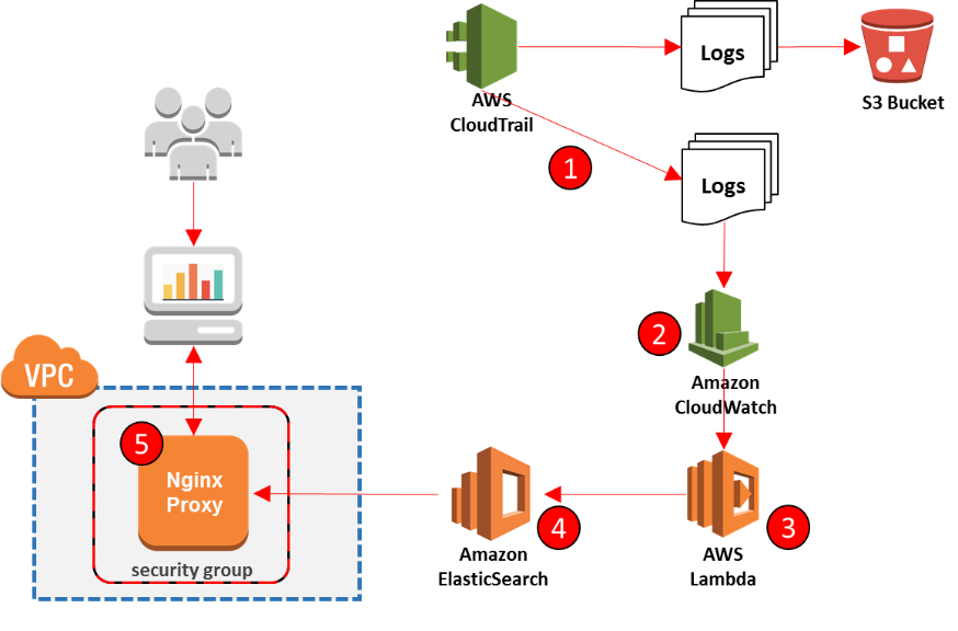 Analyzing CloudTrail Logs using Amazon Elasticsearch | Packt Hub