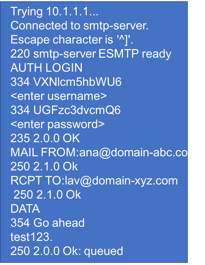 SMTP message flow