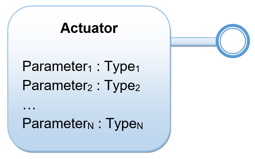 Actuator as a collection of control parameters