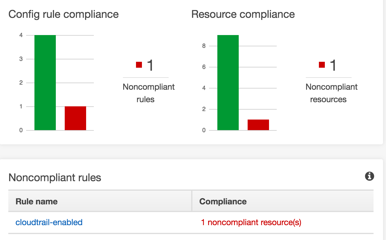 Config rule compliance