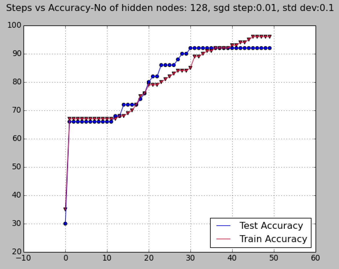 test and train accuracy