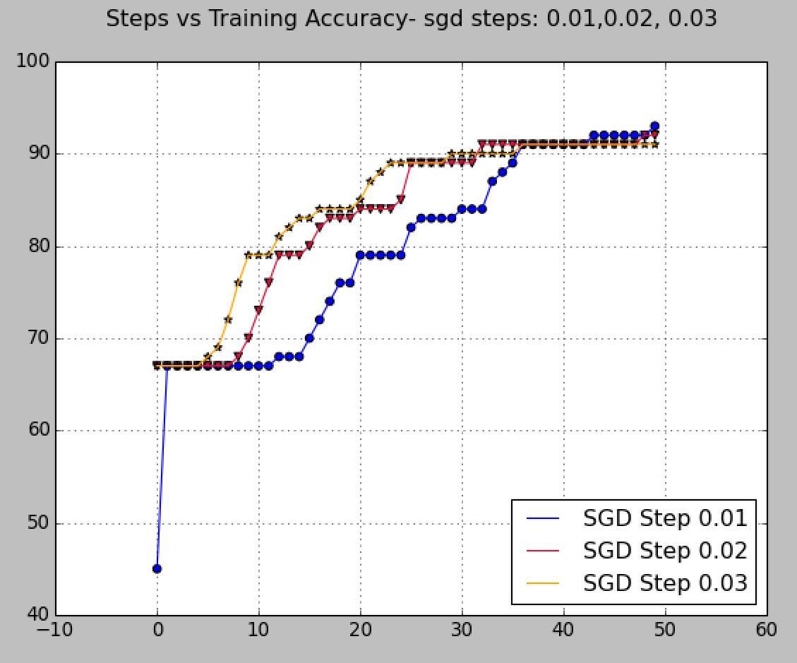 training accuracy