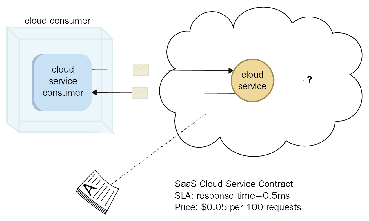 basic architecture of SaaS model