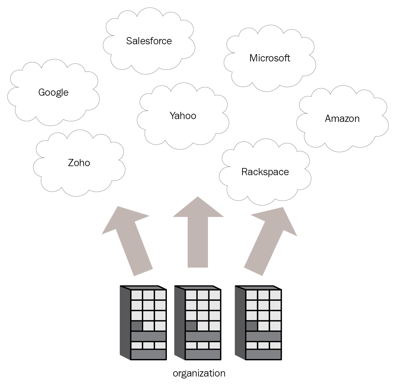 architecture of a public cloud