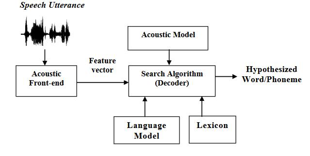 Cloud Speech API