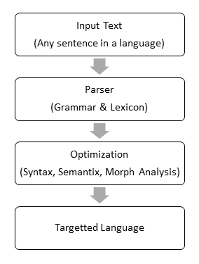 architecture of the translation model