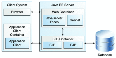 JavaEE Containers