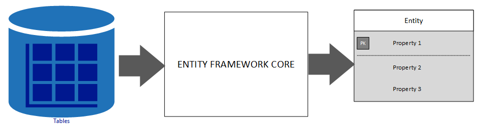 EF Core database approach