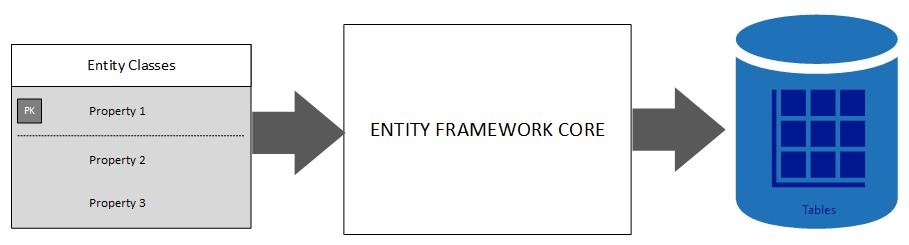 code first approach