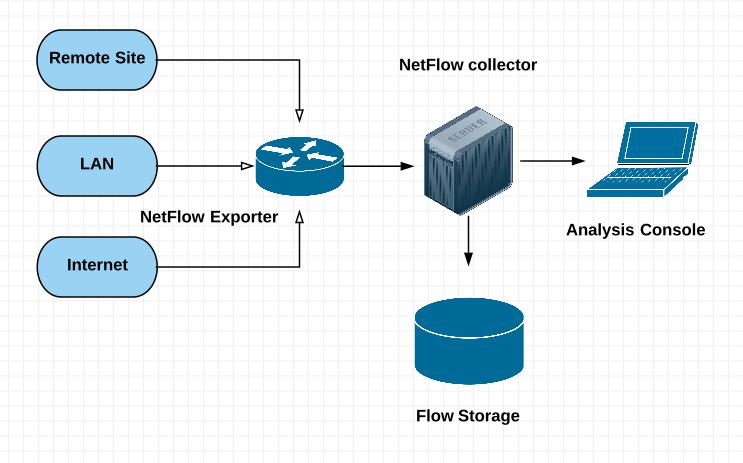 Build botnet detectors using machine learning algorithms in Python