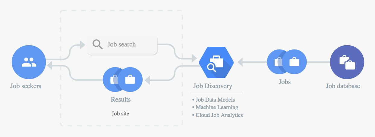 10 useful Google Cloud AI services for your next machine