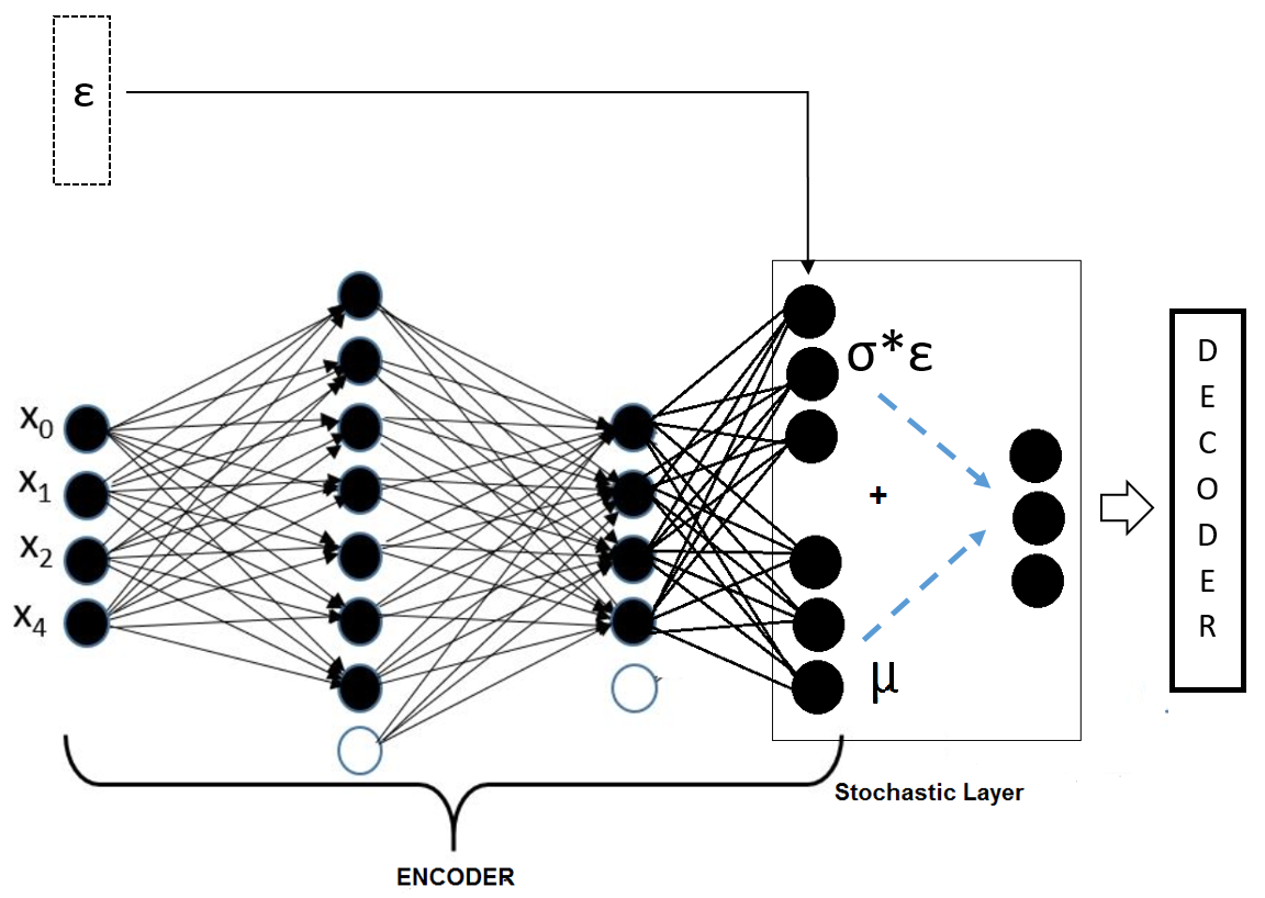 Exploring Deep Learning Architectures [Tutorial] | Packt Hub