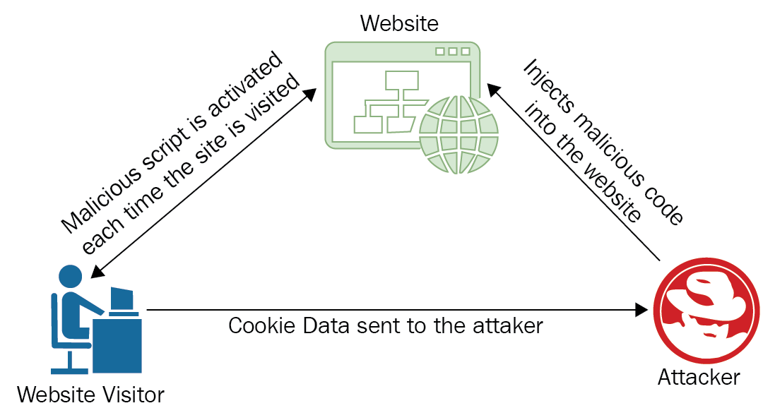 Vulnerabilities in the Application and Transport Layer of