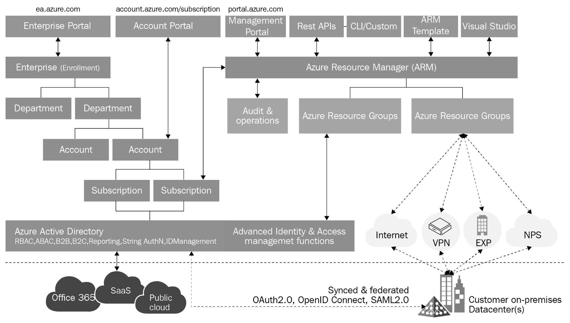 Designing a Multi-Cloud Environment with IaaS, PaaS, and