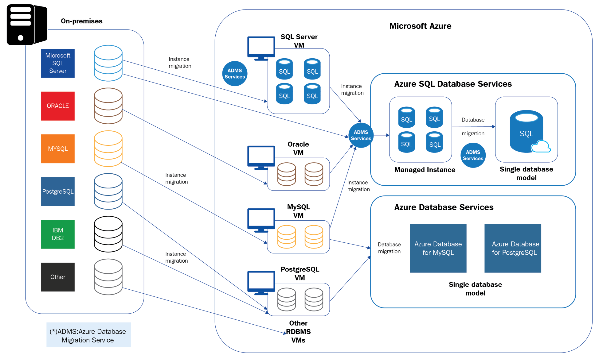 Designing a Multi-Cloud Environment with IaaS, PaaS, and SaaS