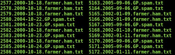 Using machine learning for phishing domain detection