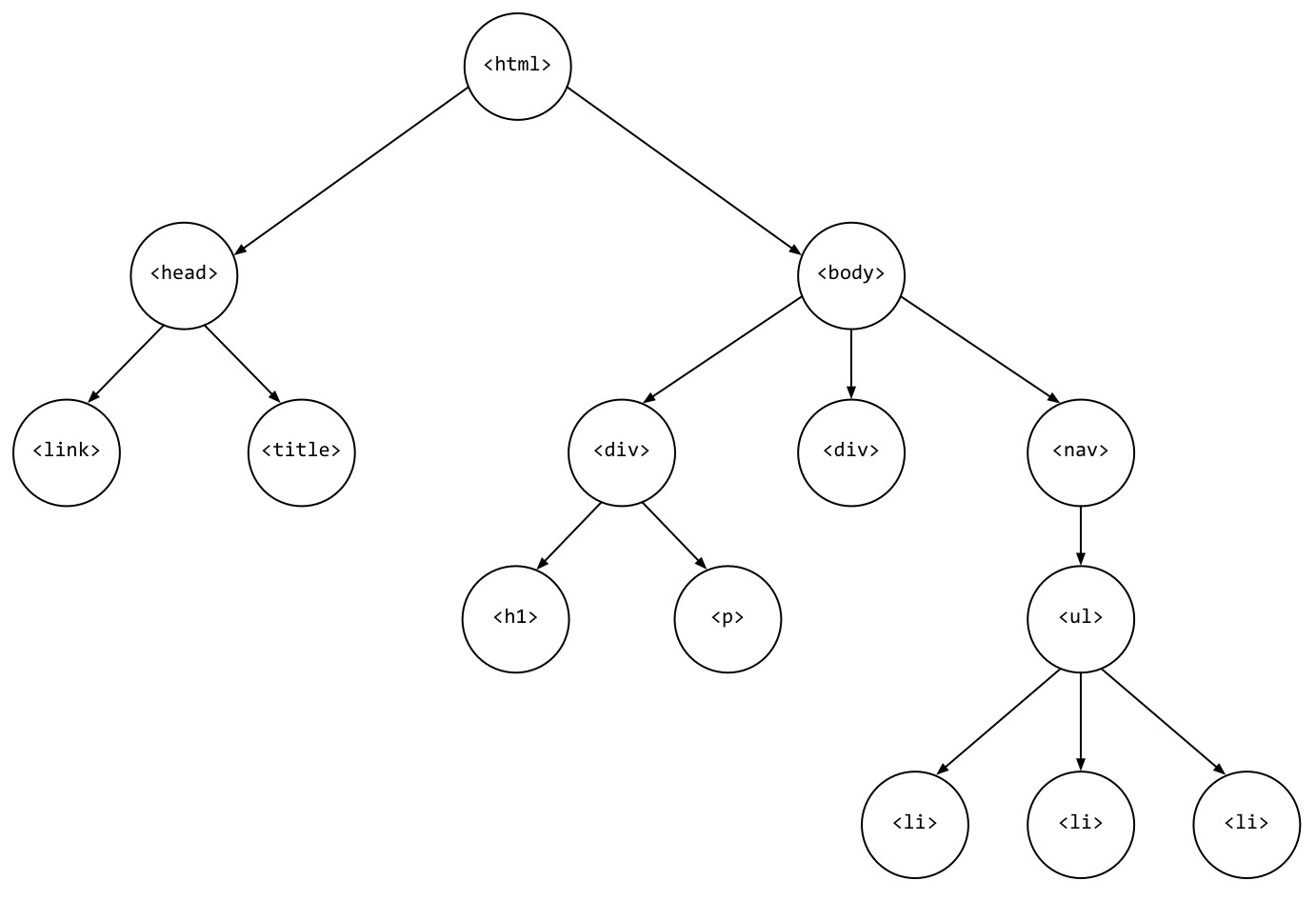 A tree structure diagram for an HTML page