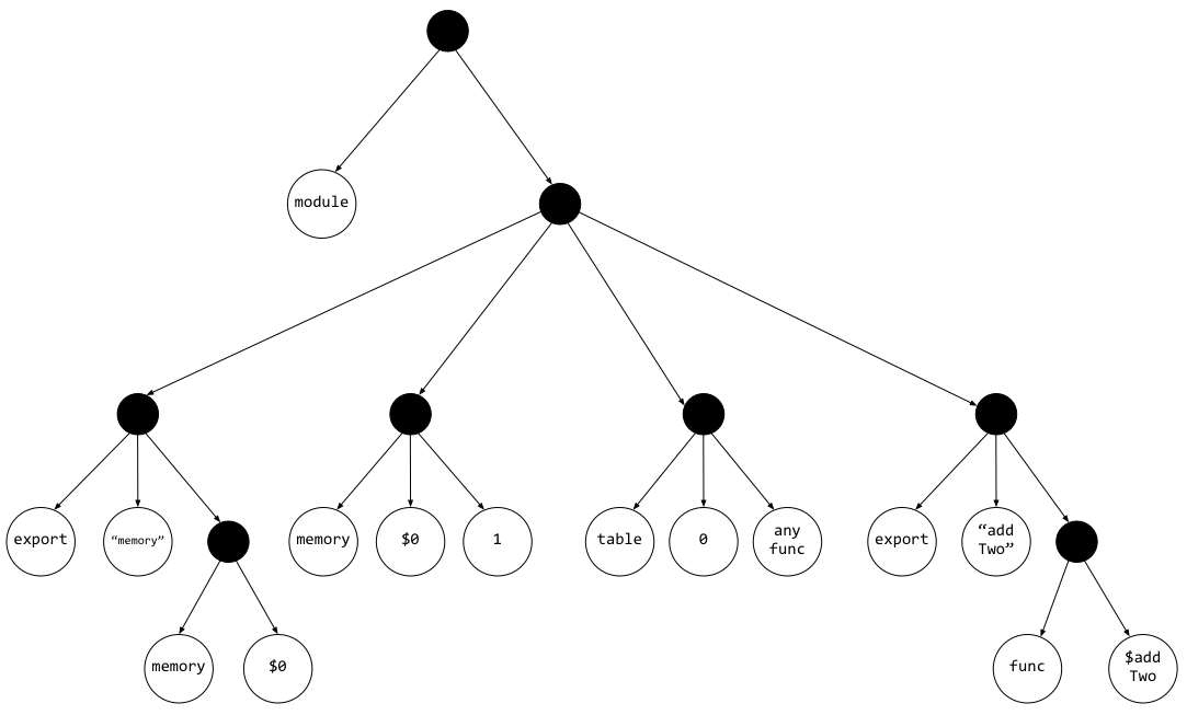 A tree structure diagram for Wat