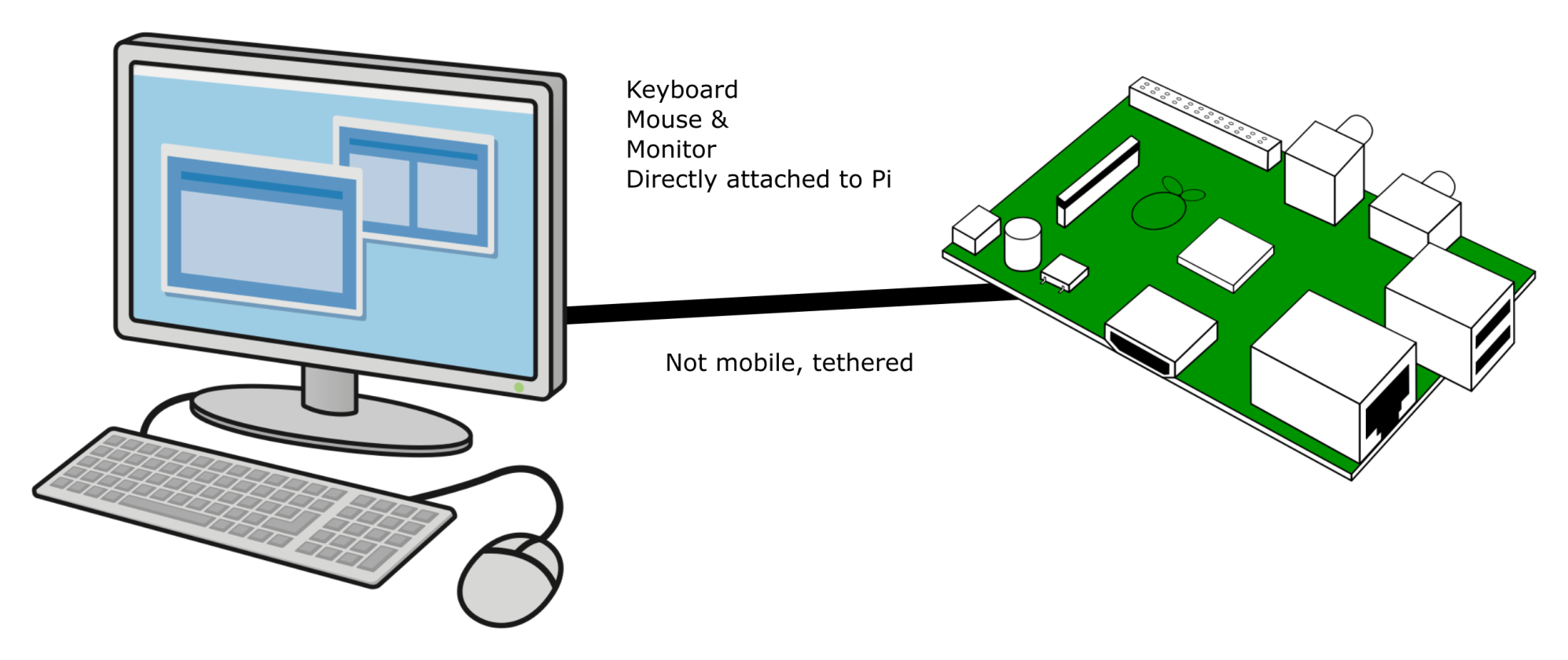 A Raspberry Pi tethered to a screen, keyboard, and mouse