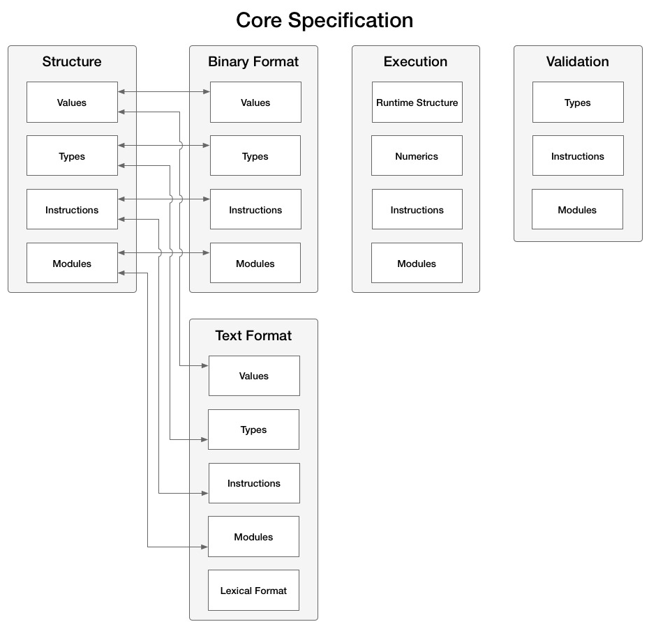 Core Specification table of contents