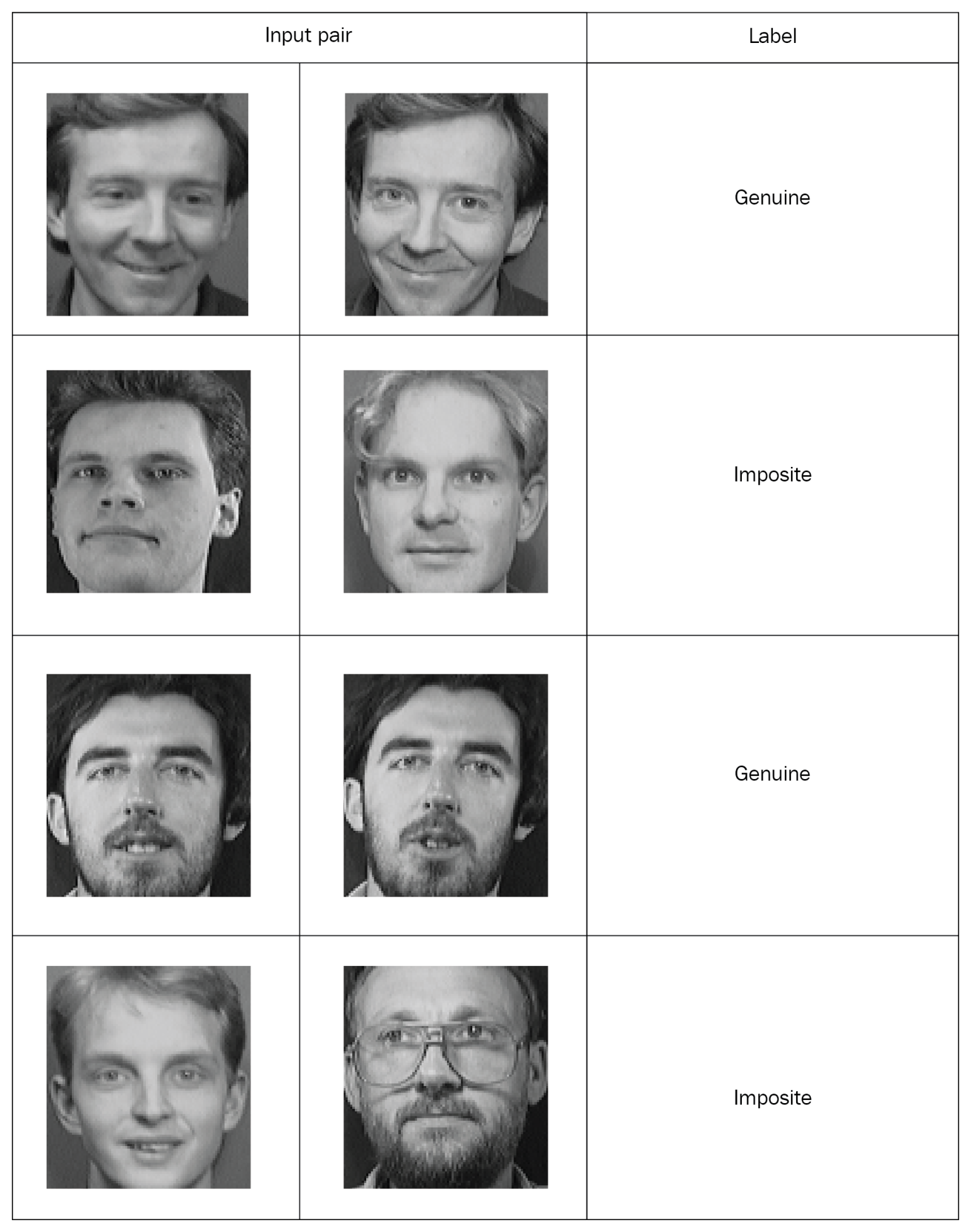 Face recognition using siamese networks [Tutorial] | Packt Hub