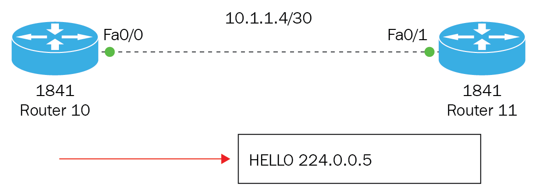 Getting Started with Open Shortest Path First (OSPF)