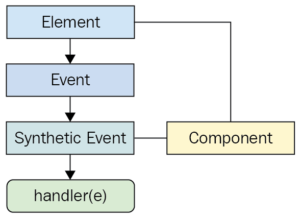 How to perform event handling in React [Tutorial] | Packt Hub
